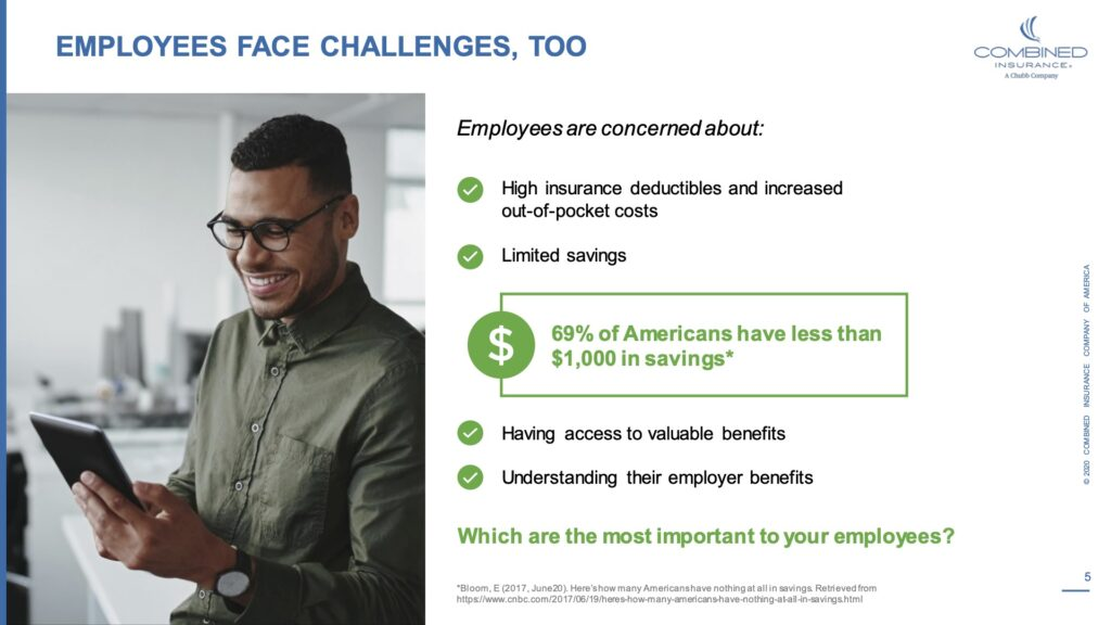 """Employees face challenges too. Employees are concerned about"""" Hight insurance deductibles and increased out-of-pocket costs. Limited savings. 69% of Americans have less than $1,000 in savings*. Having access to valuable benefits. Understanding their employer benefits. Which are the most important to your employees?"""