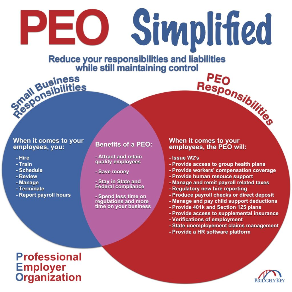 Infographic to simplify the many ways a PEO helps small businesses. Reduce your responsibilities and liabilities while still maintaining control.